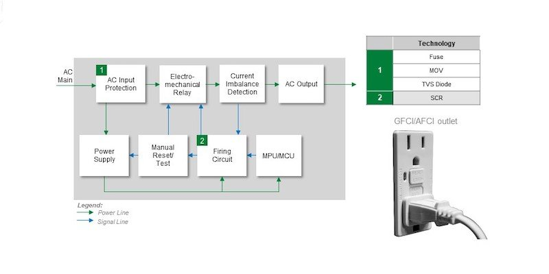 Designing Safety and Reliability into Intelligent Power Outlets for Smart Homes