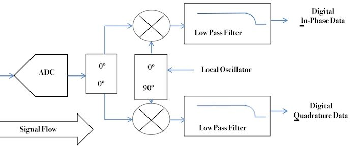 Requirements for Good Communications Link Performance: IQ Modulation and Demodulation