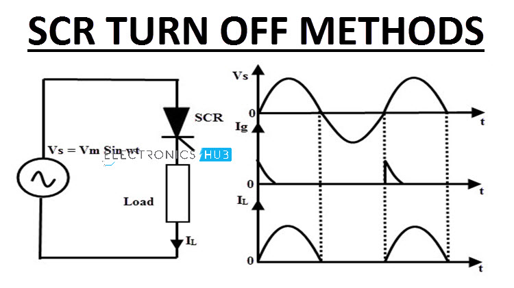 SCR Turn OFF Methods | Natural, Forced, Dynamic Characteristics