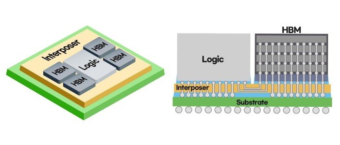 Samsung Shoots for High-performance Computing with 2.5D High-bandwidth Memory