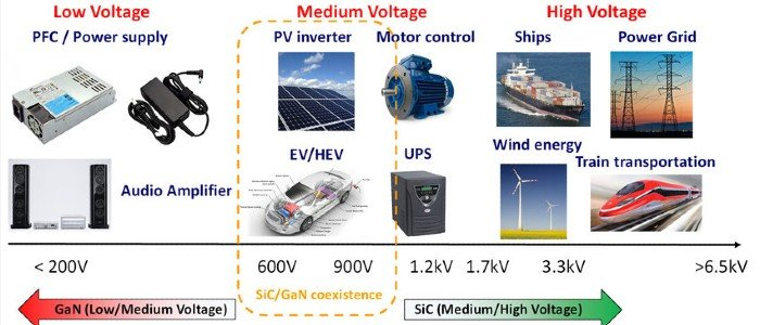 STMicroelectronics Tackles the EV Industry with GaN