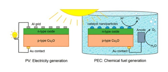 In Search of the Next Top Semiconductor: Cuprous Oxide vs. Silicon