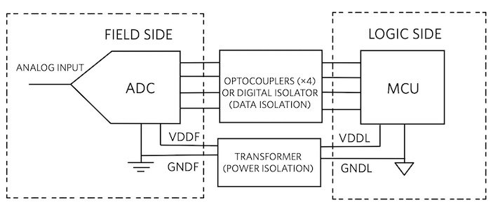 Simplified block diagram of a high voltage monitoring system.