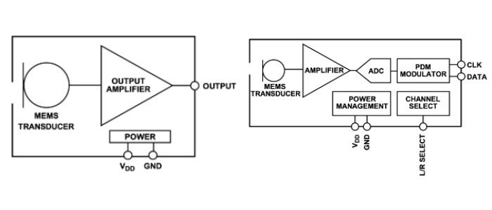 Analog (left) and digital (right) MEMS microphone signal chains.