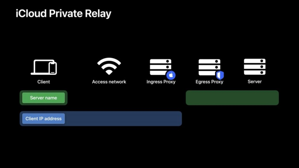 Apple's Private Relay feature won't be available in China