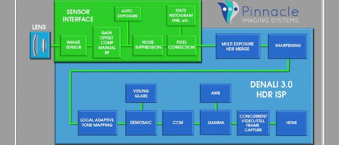 3 New Image Signal Processors Target Power, Speed, and Autonomous Driving