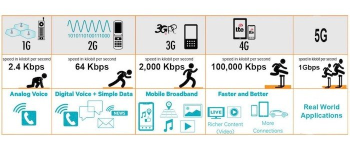 From 1G to 5G: A Brief Evolution of Telephony and Wireless Networks