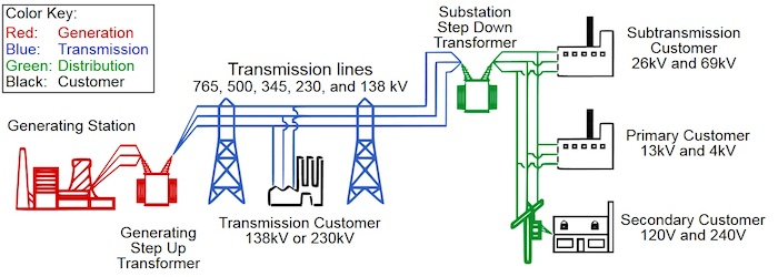 A high-level view of the US power grid.