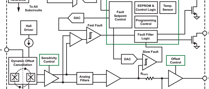 Hall Effect Current Sensing: Open-Loop and Closed-Loop Configurations