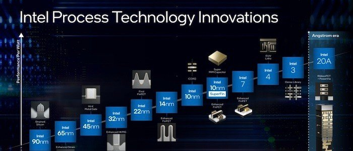 Intel's Latest Roadmap Shakes Up Past Plans and Ditches Node Nomenclature