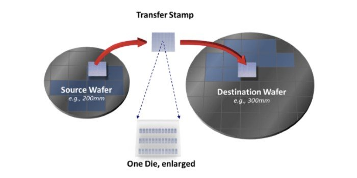 Widespread Micro-transfer Printing May Open the Floodgates for 3D ICs