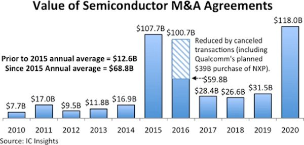 Value of semiconductor M&A agreements.