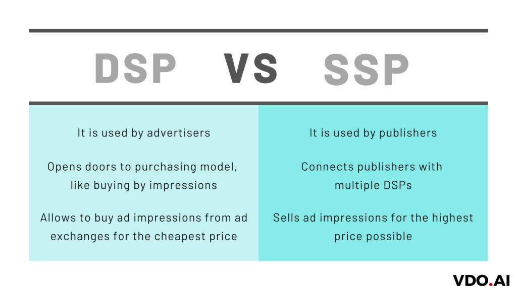 What are DSP and SSP? – A Complete Guide