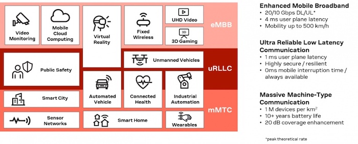 The generalized spectrum of 5G applications.